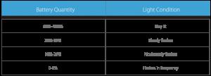 Tableau indicateur de batterie exceed D19